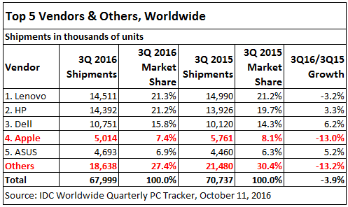 us-global-pc-shipmentsq3-2016