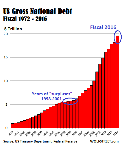 us gross national debt 1980 2016