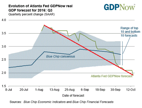 us-atlanta-fed-gdpnow-2016-10-14