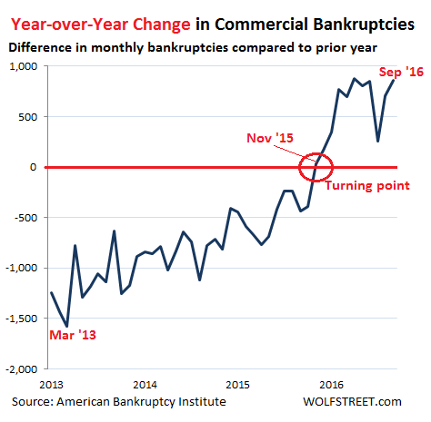 us-commercial-bankruptcies-yoy-change2013-2016_09