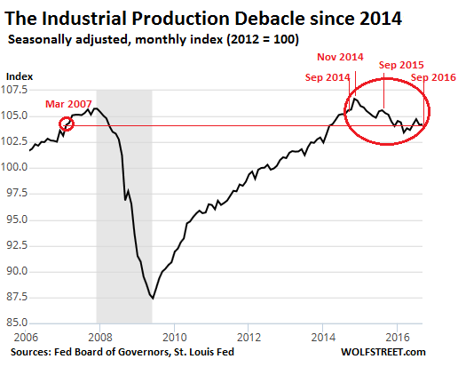 us-industrial-production-2006-2016-09