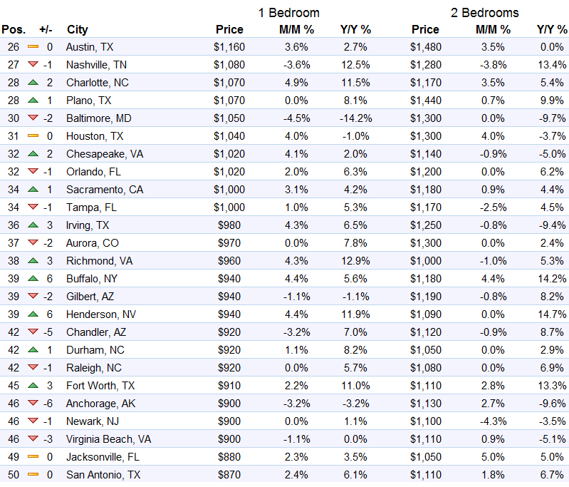 us-rents-top-26-50-markets-zumper-2016-10