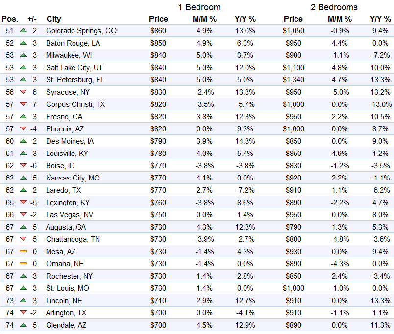 us-rents-top-51-74-markets-zumper-2016-10