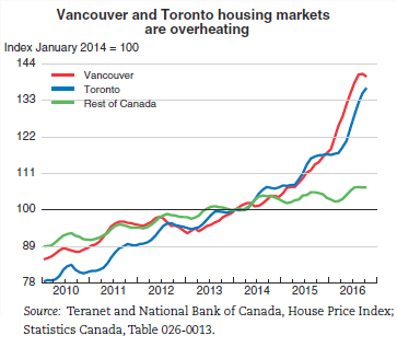 canada-house-prices-vancouver-toronto-oecd