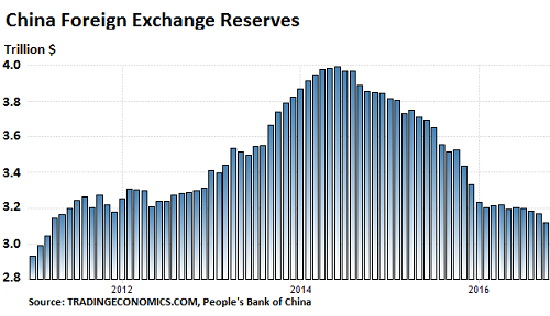 china-foreign-exchange-reserves-2006-2016-10