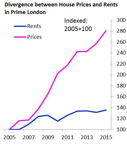 uk-boe-house-prices-v-rents-prime-london