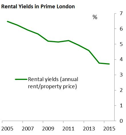 uk-boe-rental-yield-prime-london