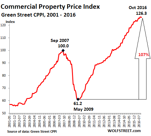 us-commercial-property-index-greenstreet-2016-10