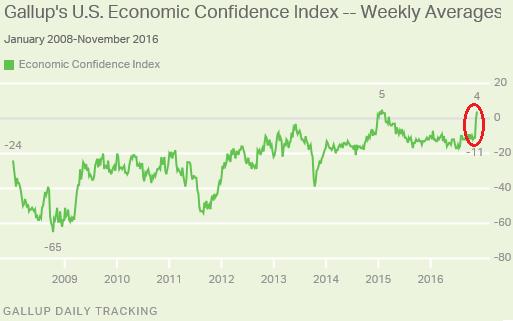 us-gallup-economic-confidence-2016-11-22