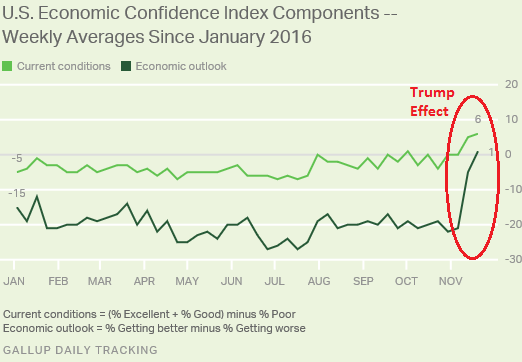 us-gallup-economic-confidence-currentoutlook-2016-11-22