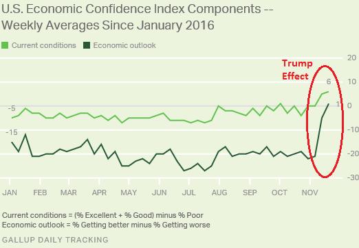 us-gallup-economic-confidence-currentoutlook-2016-11-22