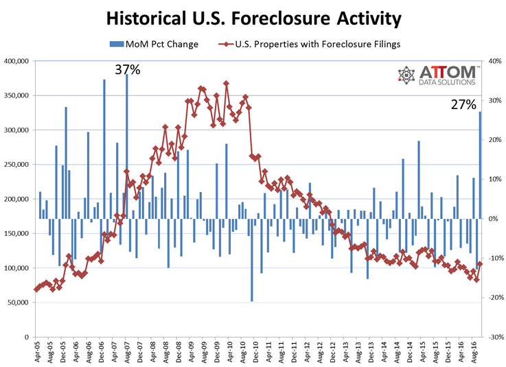us-housing-foreclosures-2016-10