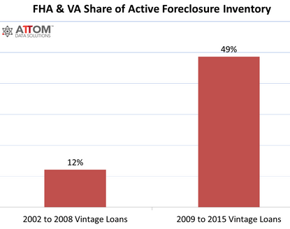 us-housing-foreclosures-fha_va-2016-10