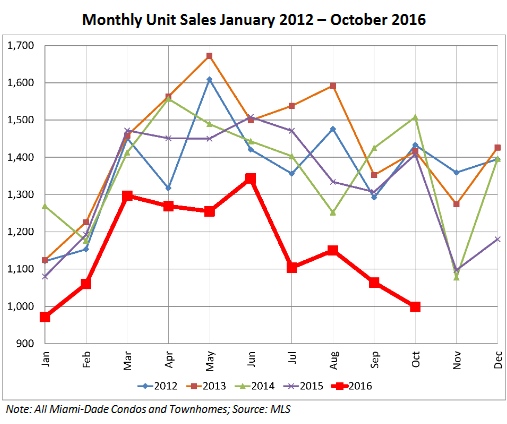 us-miami-dade-condo-sales-2012_2016-10