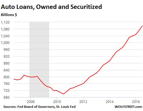 us-consumer-debt-auto-2016-09