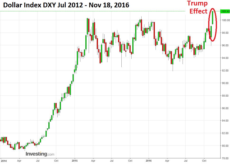 us-dollar-dxy-2016-11-18