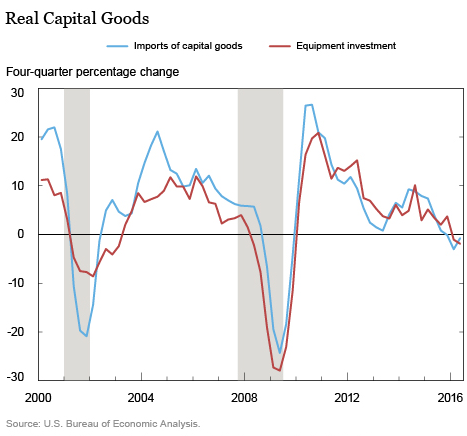 us-imports-real-capital-goods-equipment-nyfed