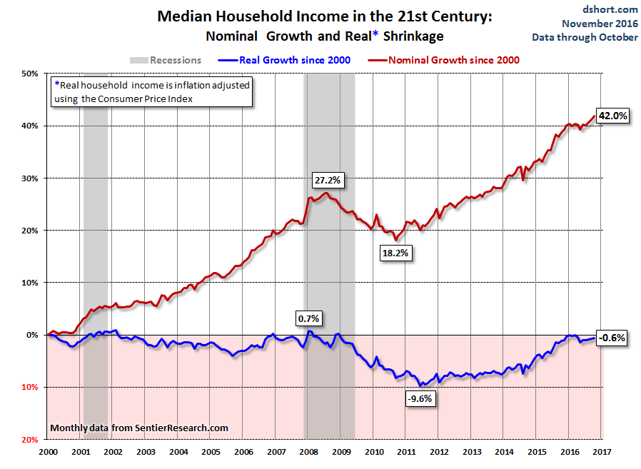us-median-household-income-2000_2016-10-percent-change