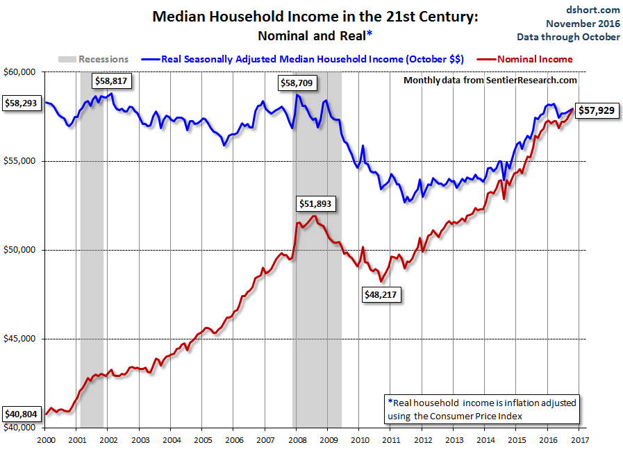 us-median-household-income-2000_2016-10