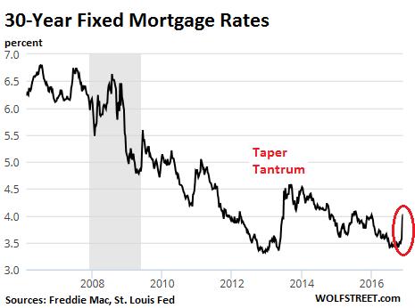 Mortgage Bubble Us
