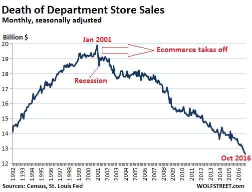 us-retail-department-stores-2016-10
