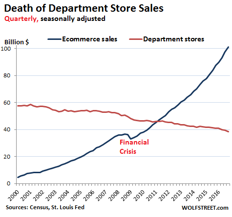 us-retail-department-stores-v-online-2016-q3