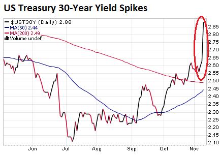 us-treasury-30-yr-yield-2016-11-09