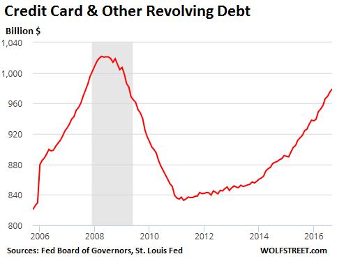 us-consumer-debt-revolving-credit-2016-09