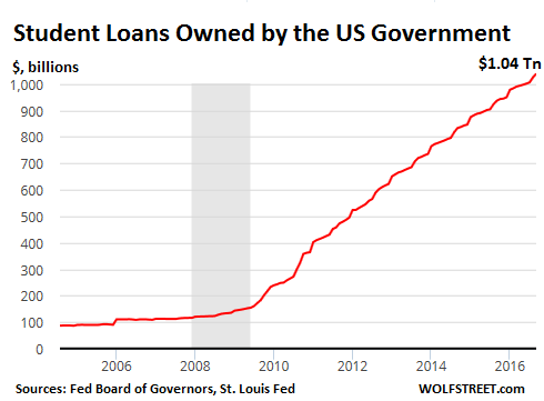 us-consumer-debt-student-loans-gov-owned