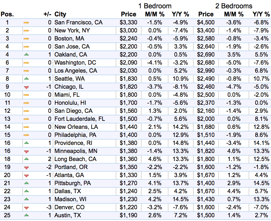 us-rents-top-1-25-markets-zumper-2016-11