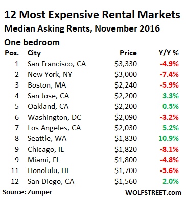 us-rents-top-12-markets-1-bedroom-2016-11