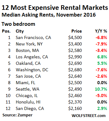 us-rents-top-12-markets-2-bedroom-2016-11