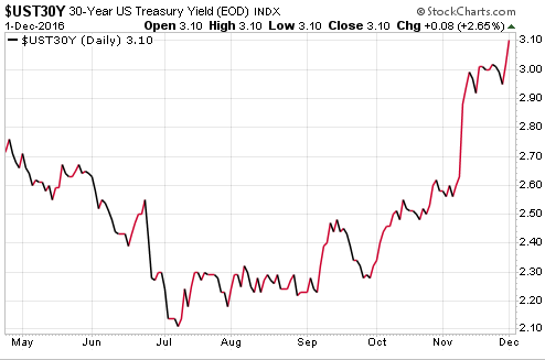 us-treasury-30-yr-yield-2016-12-01
