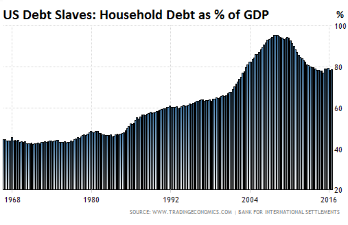 These Are The Countries With The Biggest Debt Slaves And Americans