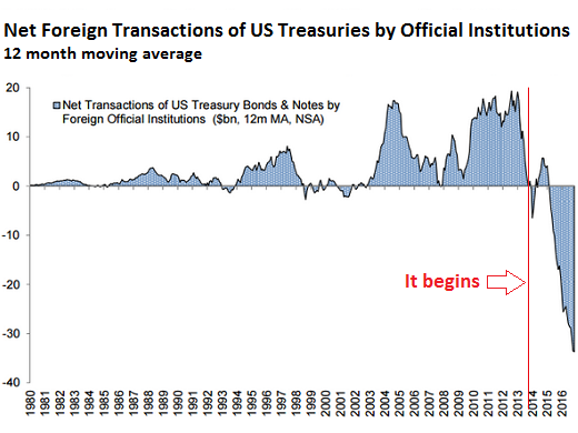 Foreign Governments Dump US Treasuries as Never Before ...