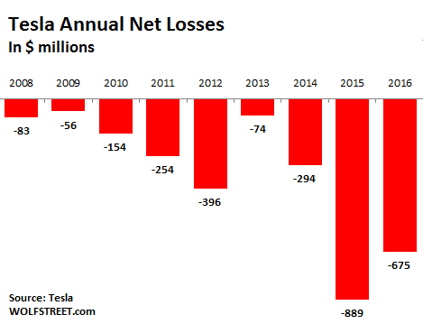What Tesla S Inexplicable Ponzi Scheme Valuation Says About The Stock Market Wolf Street