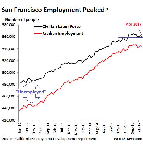 It Starts: Hiring Falls in San Francisco Bay Area, Says