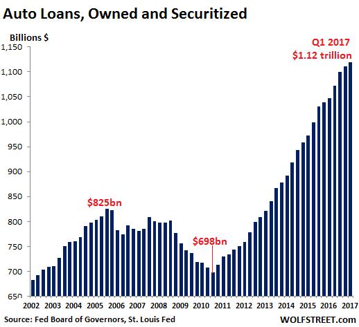 Liar Loans Dog Subprime Auto-Loan-Backed Securities