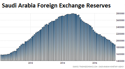 Saudi arabia forex reserves in usd