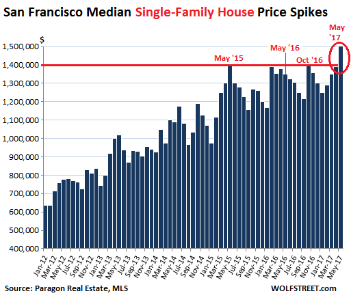 San Francisco Home Prices Suddenly Go Nuts Again | Wolf Street