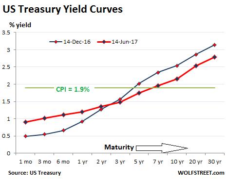 20 Year Treasury Rate Historical Data