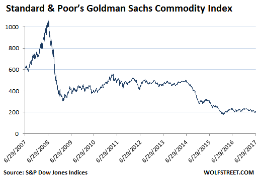 The S&P Goldman Sachs Commodity Index (S&P GSCI) is one of the most closely watched indexes in the market. Launched in by the investment bank Goldman Sachs, it tracks the performance of 24 commodity futures contracts.