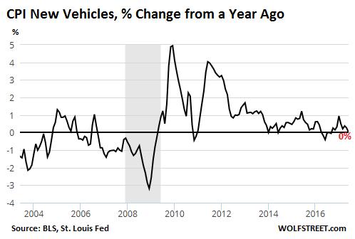 New Vehicle Prices