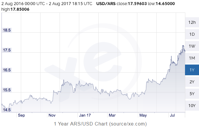 After Hovering Pretty Close To Ar 15 For The Better Part Of Year Last Week Us Dollar Exchange Rate Reached 18