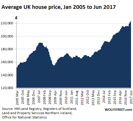 Next Brick To Drop On Uk Economy Housing Bubble Deflates
