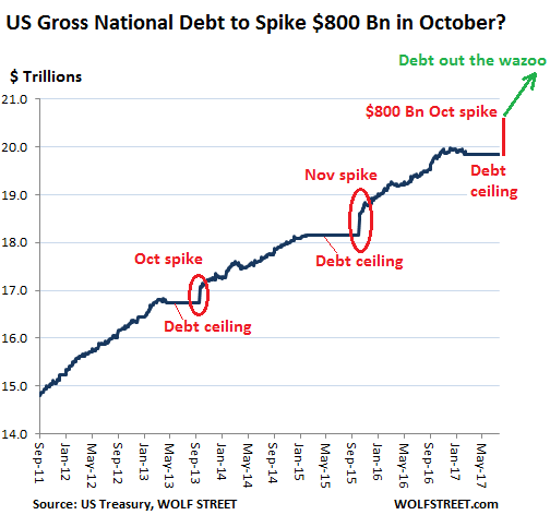 US Gross National Debt to Spike by $800 Billion in October ...