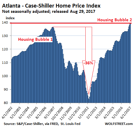 https://wolfstreet.com/wp-content/uploads/2017/08/US-Housing-Case-Shiller-Atlanta-2017-08-29.png