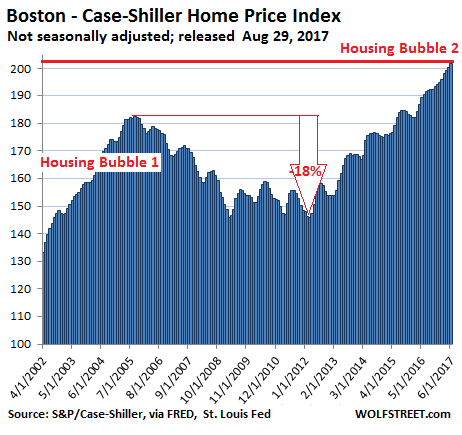 https://wolfstreet.com/wp-content/uploads/2017/08/US-Housing-Case-Shiller-Boston-2017-08-29.png