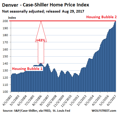https://wolfstreet.com/wp-content/uploads/2017/08/US-Housing-Case-Shiller-Dener-2017-08-29.png