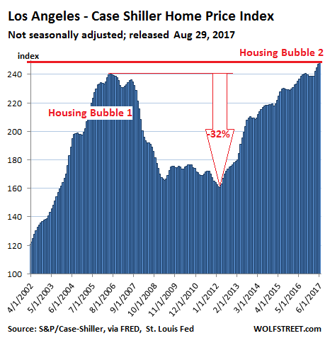 https://wolfstreet.com/wp-content/uploads/2017/08/US-Housing-Case-Shiller-Los-Angeles-2017-08-29.png